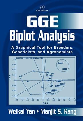 GGE Biplot Analysis