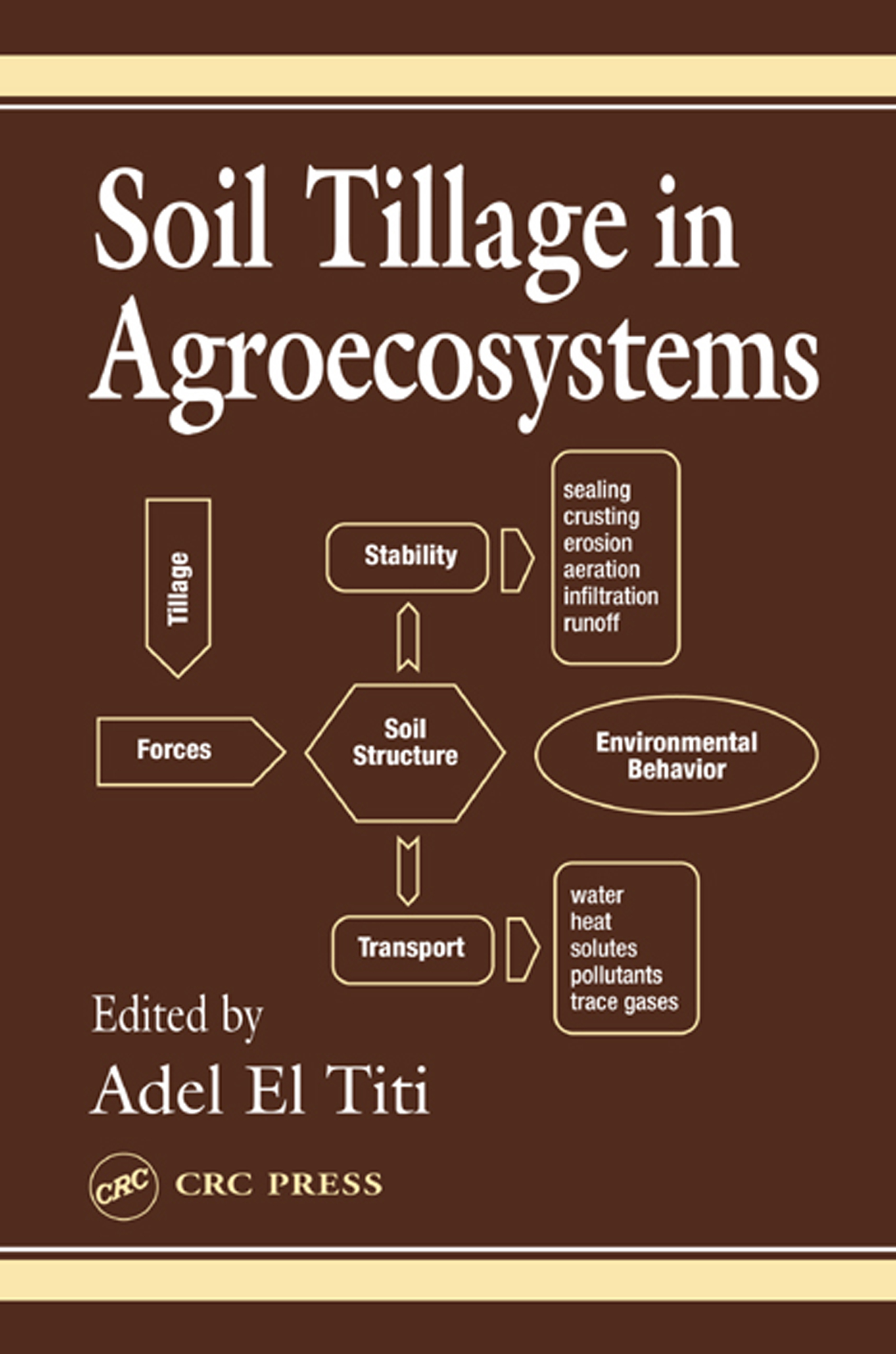 The Soil Microbial Community and Soil Tillage
