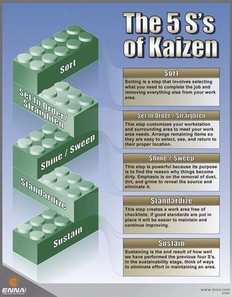 The 5S's of Kaizen Poster (Poster) book cover