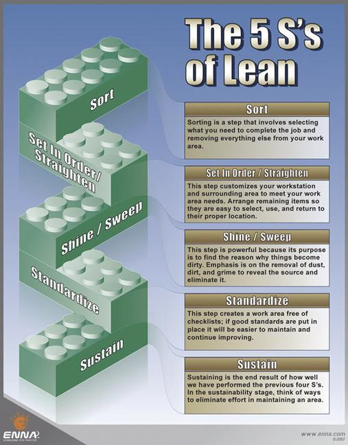 5S's of Lean Poster book cover