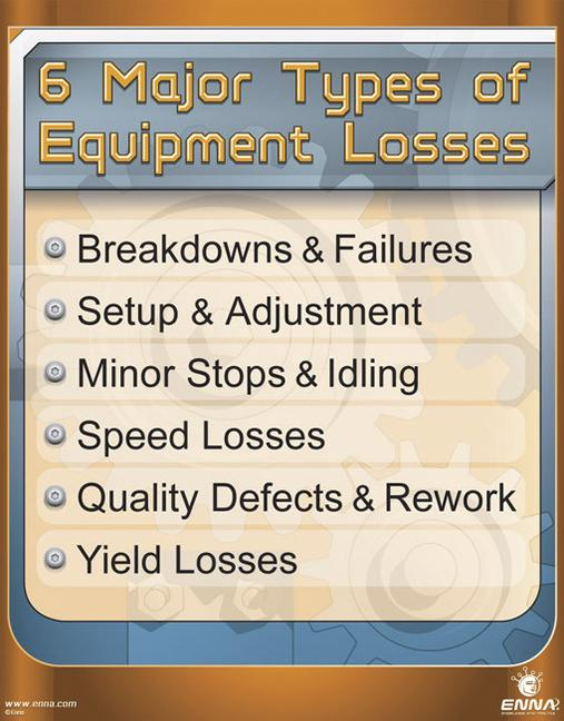 6 Major Types of Equipment Losses Poster book cover