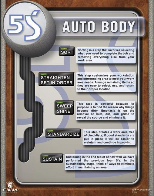 5S Auto Body Poster book cover