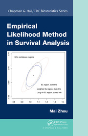 Empirical Likelihood Method in Survival Analysis