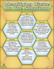 Identifying Waste on the Shopfloor Poster